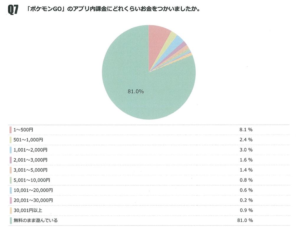 『ポケモンGO』に課金したユーザーのアンケート結果
